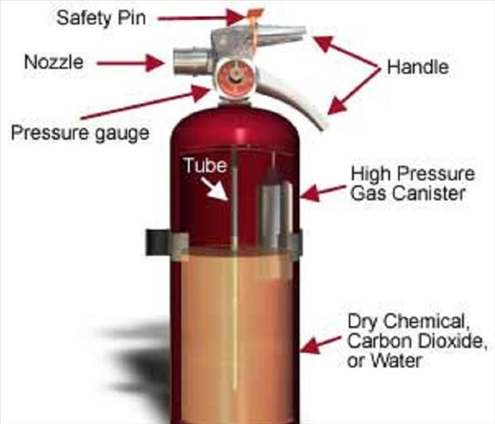 Fire Damage Holiday Prep Profile: Fire Extinguishers